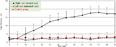 Effect of 0.5% tropicamide on the horizontal pupil diameter (mean values) in dogs.