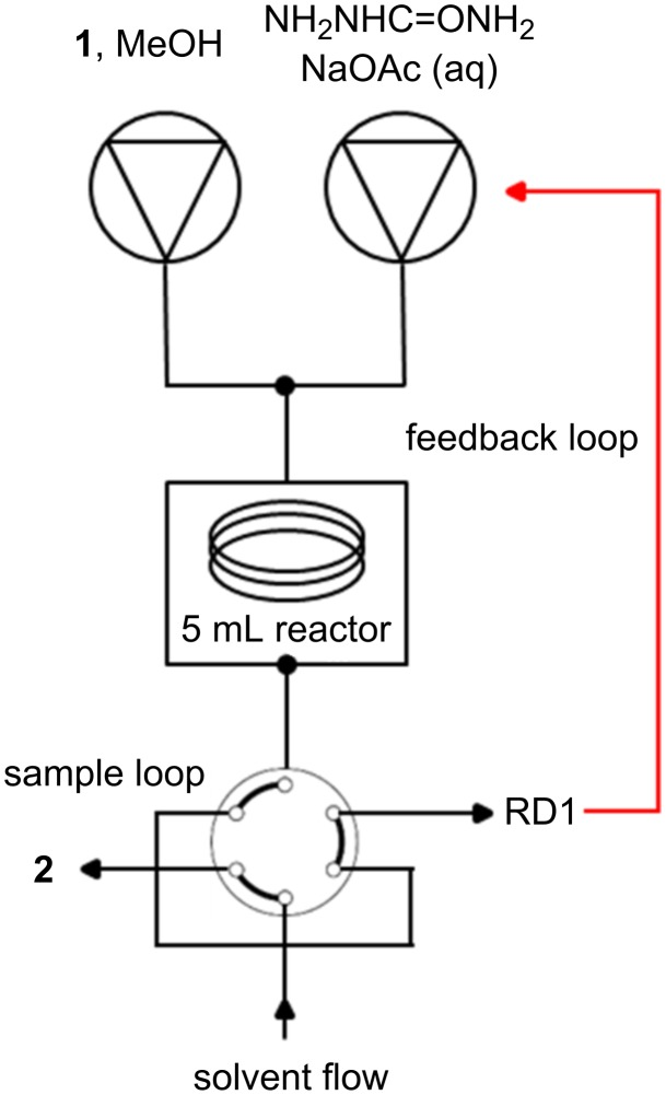 Reactor set-up for carvone optimisation using RD1 as an inline spectroscopic flow cell. Reagents were pumped using an Agilent 1100 series HPLC pumping module. A Uniqsis FlowSyn was used to heat and cool the 5 mL stainless steel coil reactor. The flow passed onto a stand-alone six-port valve, whereby samples were either passed into a collection vial or passed through RD1 which sat within the DAD compartment of the same Agilent 1100 series HPLC.