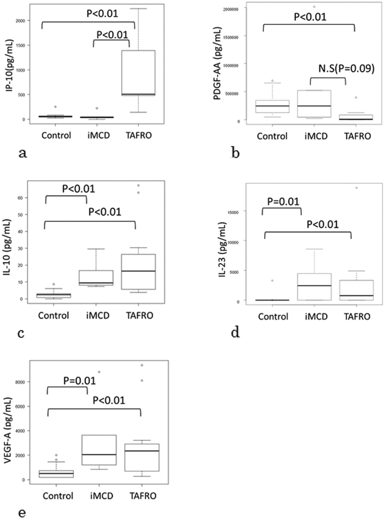 Steel-Dwass test analysis of between-group differences. ( a ) The median serum IP-10 level was significantly higher in the TAFRO-iMCD group than in the other 2 groups. ( b ) The median serum PDGF-AA level was significantly lower in the TAFRO-iMCD group than in controls and tended to be lower in the TAFRO-iMCD groups than in the iMCD-NOS group. The serum IL-10 ( c ), IL-23 ( d ), and VEGF-A ( e ) levels were significantly higher in the TAFRO-iMCD and iMCD-NOS groups than in the control group. Control: Healthy control, iMCD: iMCD-NOS, TAFRO: TAFRO-iMCD, IP-10: chemokine interferon γ-induced protein 10 kDa, PDGF-AA: platelet-derived growth factor -AA, IL: interleukin, VEGF-A; vascular endothelial growth factor-A, N.S: not significant.