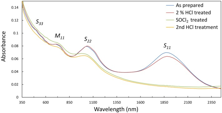 UV-vis-NIR spectra of thin vacuum filtration films of single walled carbon nanotubes (SWCNTs) on glass, made from aqueous <t>TritonX-100</t> suspensions of large diameter arc-discharge material.