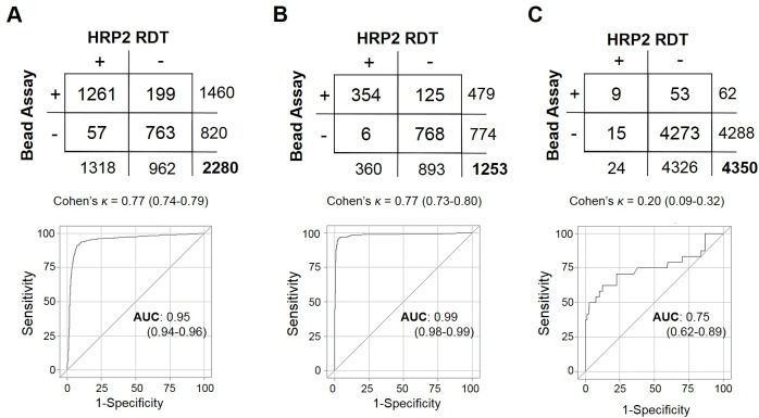 Test comparison between bead assay and <t>HRP2</t> <t>RDTs.</t> ( A ) Persons from Mozambique tested for presence of HRP2 by RDT (SD Bioline Pf) and bead assay, and comparison statistics for the two tests. For this purpose, the RDT was treated as the standard classification predictor and the bead assay as the novel test. The same analysis in ( B ) for persons from Angola where the SD Bioline Malaria Ag P.f/P.v RDT was used and in ( C ) Haiti where the First Response HRP2 RDT was used.