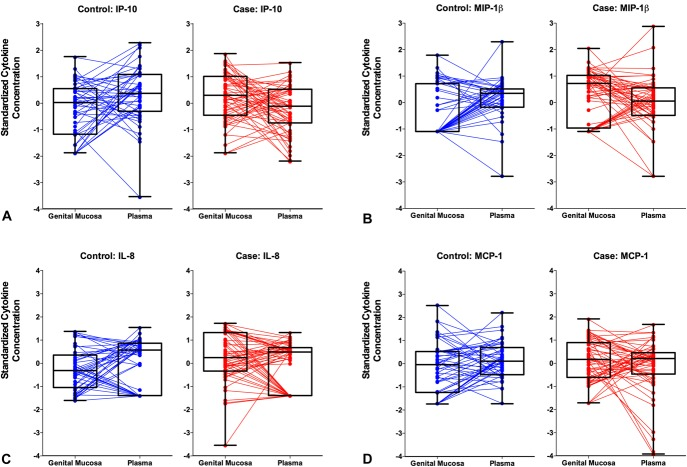 """Mucosal–plasma chemokine gradients in women who remained uninfected (controls; n = 50) and in HIV- women who subsequently acquired HIV (cases; n = 57) during the CAPRISA 004 trial. Intercompartmental cytokine gradients were determined by quantifying the difference between standardized cytokine concentrations of the female genital tract and blood plasma for each participant. Four of the 5 gradients associated with HIV outcome in multivariate analysis are depicted here: (A) IP-10, (B) MIP-1β, (C) IL-8, and (D) monocyte chemotactic <t>protein-1</t> (MCP-1). """"Positive"""" gradients are indicative of higher relative levels in the genital tract compared with the blood."""