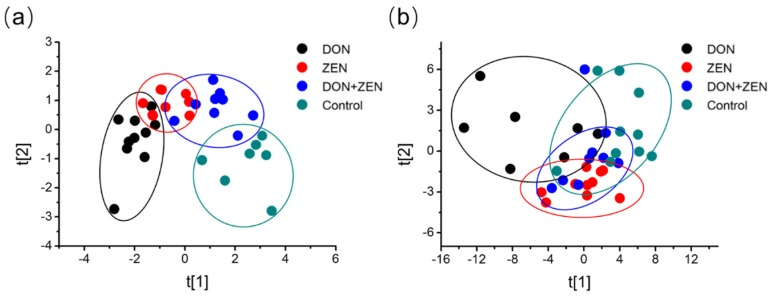 Non-supervised Principal Component Analysis (PCA). Five-week-old mice were treated with 2 mg/kg DON, 20 mg/kg ZEN, or combined DON and ZEN, with final concentration 2 mg/kg DON, 20 mg/kg ZEN, for 21 days. PCA representation of major sources of metabolites variability through a non-targeted analysis by GC-MS to monitor metabolic changes during the ( a ) serum ( R 2 X = 0.37, Q 2 = 0.23) and ( b ) liver invasion ( R 2 X = 0.38, Q 2 = 0.20). Data points represent four technical replicates from two independent experiments (biological replicates; n = 7–10) injected randomly into the GC-MS. The signals corresponding to different treatments were compared after treatment of log transformation and Pareto scaling.
