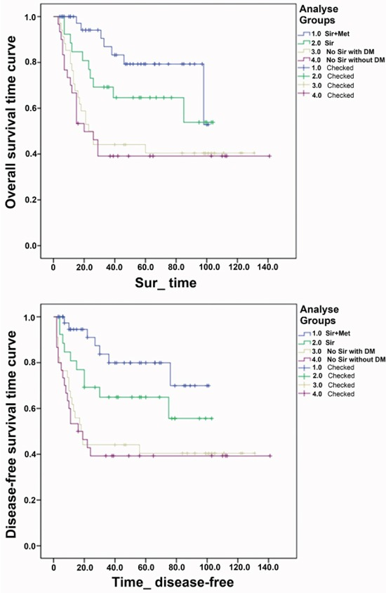 Overall survival time curve and disease-free survival time curve in the four groups: Group 1.0: the sirolimus and metformin combination (Sir+Met); Group 2.0: sirolimus monotherapy (Sir); Group 3.0: No Sir with DM; Group 4.0: No Sir without DM