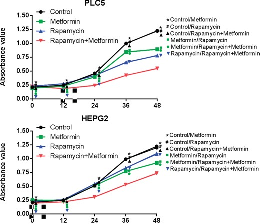 Effects of combined treatment of rapamycin and metformin on cell proliferation Inhibition of cell proliferation was observed in cells treated with either rapamycin or metformin. The most significant inhibition of cell growth was observed in cells treated with both rapamycin and metformin. *P