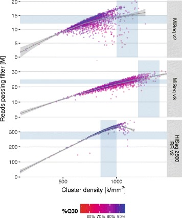 Reads passing filter vs. cluster density on Illumina MiSeq and HiSeq instruments. Each data point represents a run (flowcell). Shaded areas denote supported ranges of cluster densities and expected output for different chemistries/kits as specified by Illumina. The colour gradient indicates the total percentage of bases reaching a quality score of 30 or higher per run. Trend lines are generated by generalised additive model fits using a cubic penalised regression spline. M = millions