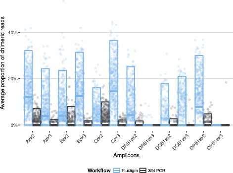 Proportion of PCR-mediated recombinant reads (chimeric reads) for different HLA amplicons and different workflows (see Methods for details)