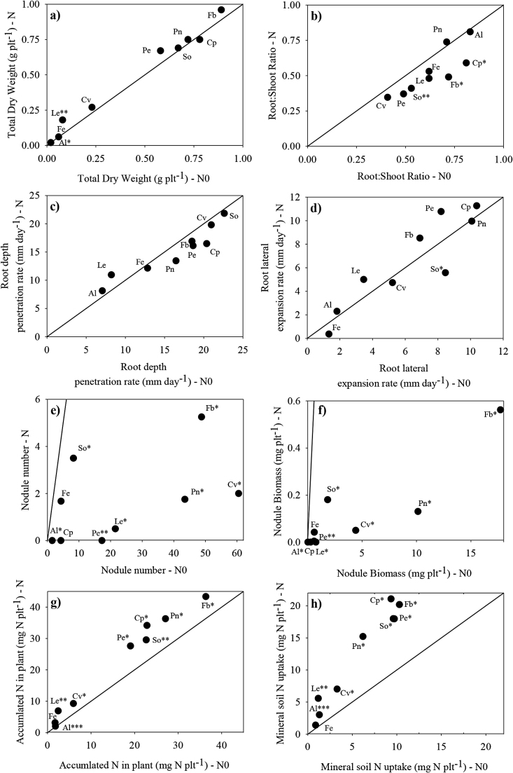 Dry matter (a) and root:shoot ratio (b), root depth penetration (c) and lateral root expansion (d), nodule number (e) nodule dry matter (f), plant N (g), soil N uptake (h) with (N) and without N supply (0N) for nine legume species: Alfalfa (Al), Fenugreek (Fe), Lentil (Le), Common vetch (Cv), Soybean (So), Pea (Pe), Chickpea (Cp), Peanut (Pn) and Faba bean (Fb). ***, **, * indicate significant differences between the two levels of soil N availability at p