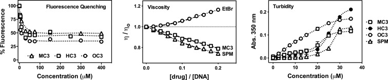 Competitive fluorescence quenching of ethidium bromide bound to calf thymus (ct-DNA) by opioid drugs MC3, HC3 and OC3 , viscosity properties of MC3 , ethidium bromide and spermine ( SPM ) exposed to salmon testes dsDNA, and turbidity profiles of CT-DNA in the presence of titrated C 3 opioids and spermine. Data points being displayed as an average of triplicate measurement for fluorescence quenching and turbidity measurements.