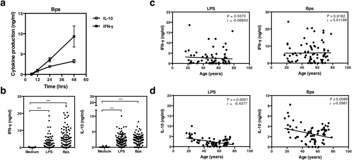 IL-10 and IFN-γ production by whole blood of healthy individuals in response to B. pseudomallei . Whole blood of a healthy representative seropositive donor was incubated with killed B. pseudomallei (30:1 ratio) for 6, 12, 24 or 48 hours in vitro and supernatants assayed for IFN-γ and IL-10 ( a ). Whole blood of healthy seropositive donors (n = 75) was stimulated with killed B. pseudomallei (30:1 ratio) or 10 μg/ml of E. coli LPS and supernatants assayed for IFN-γ and IL-10 by ELISA after 48 hours in vitro ( b ). IFN-γ ( c ) and IL-10 ( d ) production in response to E. coli LPS or killed B. pseudomallei (30:1 ratio) from experiment performed in ( b ) were plotted according to the age of the individuals. The data in ( b ) are presented with the mean and the standard deviation. Statistical significance was determined using one way ANOVA and Tukey's post test or Pearson correlation; ns, non significant, * p