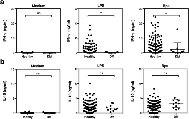 IFN-γ production in response to B. pseudomallei is reduced in individuals with DM. Whole blood of healthy seropositive individuals (n = 75) and individuals with DM (n = 11) were incubated with killed B. pseudomallei (30:1 ratio), 10 μg/ml of E. coli LPS or medium alone and culture supernatants assayed for IFN-γ ( a ) and IL-10 ( b ) by ELISA after 48 hours in vitro . The data are presented with the mean and the standard deviation. Statistical significance was determined by Mann-Whitney test; ns, non significant, * p