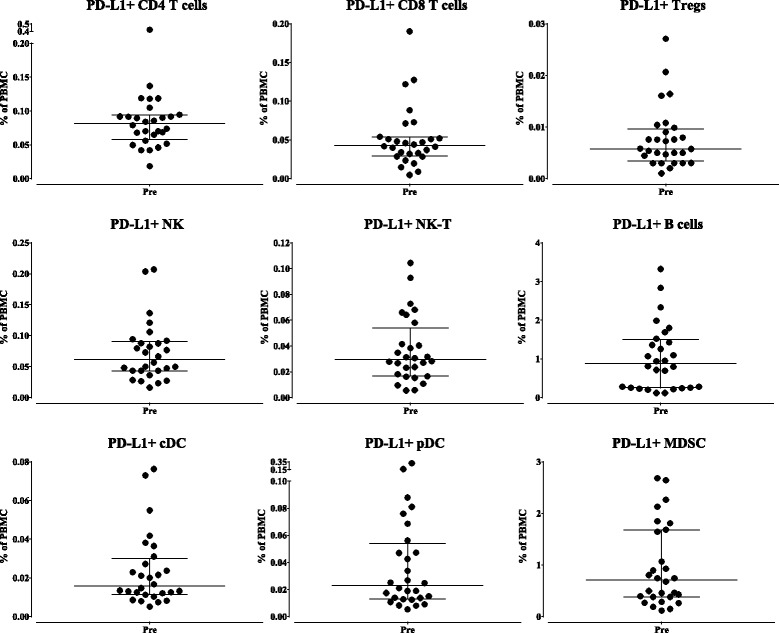 Baseline (pre-treatment) expression of PD-L1 as a percentage of total PBMC. In 28 patients prior to avelumab therapy, expression of PD-L1 was measured by flow cytometry for nine classic subsets as a percentage of total PBMC, with graphs displaying median and interquartile range