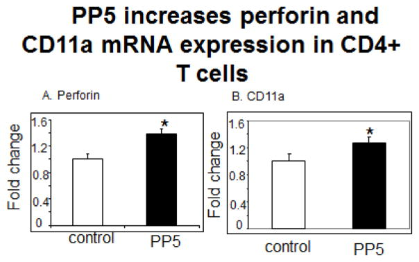 PP5 increases perforin and CD11a expression in CD4 + T cells. CD4 + T cells were stimulated with PHA, transfected with the PP5-GFP expression construct then A - perforin (N=4, p=0.03) and B - CD11a (N=5, *P=0.047) mRNA levels were measured 3 days later.