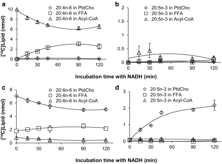 Substrate utilization of a Phytophthora infestans omega-3 desaturase. A membrane preparation from yeast cells expressing Phytophthora infestans omega-3 desaturase was tested for CoA linked acyl-desaturation (panels a , b ) and phosphatidylcholine linked acyl-desaturation (panels c , d ). In panels a , showing substrate depletion, and b showing product accumulation, the membrane preparations were pre-incubated with DTNB and 20:1n-9-CoA for 10 min and the desaturase reaction was initiated by adding [ 14 C]20:4n-6-CoA substrate and NADH (time point zero in the graph) and further incubated for times as shown in the figure. In panels c showing substrate depletion, and d showing product accumulation, the membrane preparations were pre-incubated with [ 14 C]20:4n-6-CoA and lysophosphatidylcholine for 15 min and the desaturase reaction was initiated by addition of NADH and further incubated for times as shown in the figure. The results presented are from triplicate assays with the standard deviation as error bars . In each panel [ 14 C]substrates and [ 14 C]products were followed as: free fatty acids ( unfilled squares , FFA); phosphatidylcholine ( unfilled diamonds , PtdCho); and acyl-CoA ( unfilled triangles )