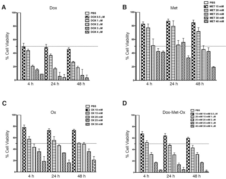 Cytotoxic effect of Metformin, Oxamate or <t>Doxorubicin,</t> and their combinations against MDA-MB-231 cells in the SRB assay. MDA-MB-231 cells were treated with Met, Ox, or Dox alone, and all possible combinations for 4, 24, 48 and 72 hours at different concentrations. Estimated IC 50 values are Dox 0.5 μM, Met 25 mM, and Ox 15 mM.