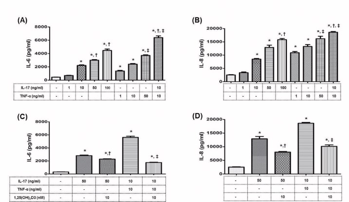 Effect of 1,25(OH) 2 D3 on the production of inflammatory cytokines by HRPTEpiC, induced by recombinant human IL-17 (rhIL-17) or human TNF-α. HRPTEpiC were cultured with rhIL-17 (0, 1, 10, 50, or 100 ng/mL) or TNF-α (0, 1, 10, or 50 ng/mL) for 48 hours, and the production of (A) IL-6 and (B) IL-8 was measured (n = 3). Note that IL-6 and IL-8 levels were significantly increased by IL-17 or TNF-α in a dose-dependent manner. *P