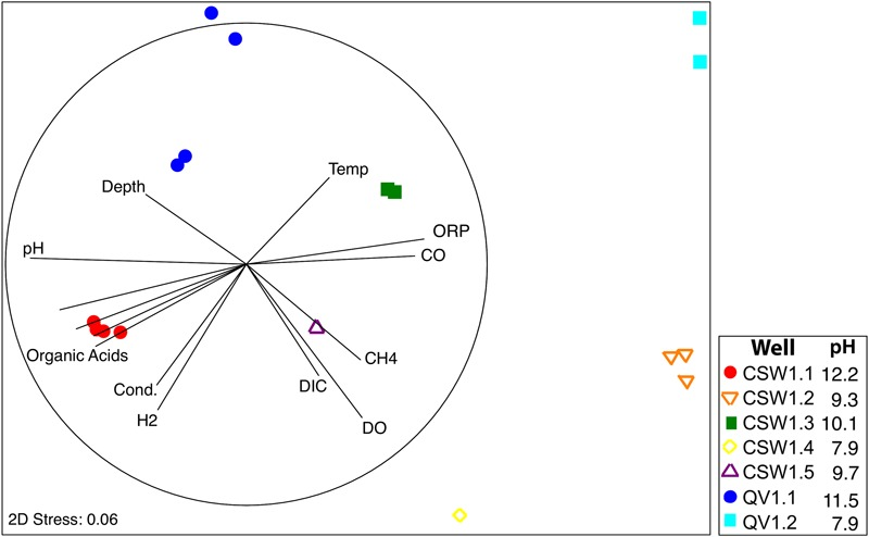 Non-parametric Multi Dimensional Scaling (MDS) plot of microbial community diversity based upon bacterial 16S rRNA gene sequences using the Bray–Curtis similarity index. Environmental variables that correlated with community composition are represented by vectors in two-dimensional space. The dark circle represents the length of a vector with perfect correlation ( R = 1).