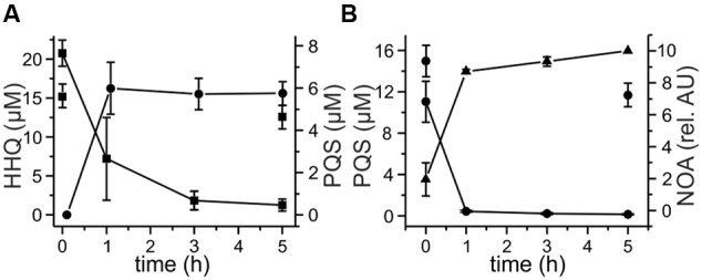 Degradation of 20 μM HHQ (A) and <t>PQS</t> (B) by recombinant E. coli strains. Cells suspended in LB medium were induced with 0.5 mM IPTG and incubated at 30°C overnight. Then they were supplemented with 20 μM HHQ or PQS and incubated at 30°C. Extracts of culture samples were analyzed by <t>HPLC.</t> (A) HHQ conversion by E. coli Rosetta pET28b:: mbp-aqdB , squares: HHQ, circles: PQS. (B) PQS conversion by E. coli BL21 pET28b:: mbp-aqdC ; circles: PQS, triangles: N -octanoylanthranilic acid (NOA). E. coli Rosetta and E. coli BL21 did not convert HHQ (discrete squares in A ) and PQS (discrete circles in B ).