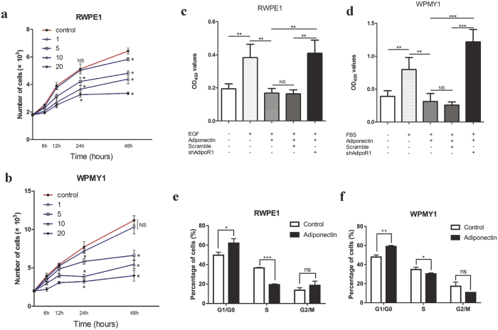 Adiponectin inhibits growth factor-mediated proliferation of prostatic epithelial and stromal cells. ( a , b ) CCK-8 proliferation analysis of RWPE1 and WPMY1 cells cultured in regular growth medium, with 0, 1, 5, 10 or 20 μg/ml human recombinant adiponectin treatment. QD 450 values were converted to cell numbers according to the standard curve. (one-way analysis of variance followed by Dunnett's post-tests; n = 5; *p