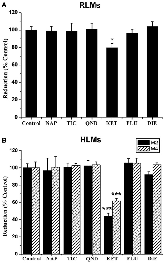 Effect of CYP inhibitors on the formation of GAA metabolites M2 and M4 in pooled RLMs (A) or HLMs (B) . GAA was incubated with pooled RLMs or HLMs with and without α-naphthoflavone (NAP), ticlopidine (TIC), quinidine (QND), ketoconazole (KET), fluconazole (FLU) and diethyldithiocarbamate (DIE). * p