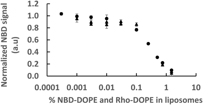 Infinite dilution of the fluorescent lipids. Intrinsic fluorescence of NBD-DOPE, i.e. total fluorescence divided by the quantity of dyes, was measured for various fractions of fluorescent lipids (NBD-DOPE and Rho-DOPE being both equal). The circles are data points with only fluorescent liposomes at 18 mM lipids. Triangles were obtained from various experiments in which there was a mixture of fluorescent and non-fluorescent liposomes at ratios varying from 1:2 to 1:10; the total lipid concentration also being 18 mM. As fluorescent lipid fractions decrease, FRET between NBD and Rhodamine is reduced. The plateau, corresponding to the absence of FRET, i.e. infinite dilution, is reached for fluorescent lipids fraction bellow or equal to 0.01%, i.e. for ~1 fluorescent lipid per liposome or less. 1 was set as the average of the data points below 0.01% from the purely fluorescent lipids. Error bars are the minimum and maximum values from 4 different wells (often smaller than the marker). The temperature is set at 37 °C.