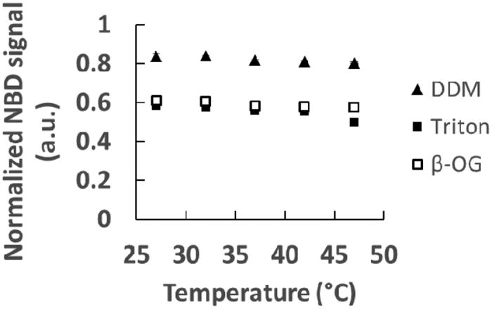 Detergent normalization with the temperature. Following the same procedure as that described in Fig. 2A for liposomes containing 0.001% NBD-DOPE and Rho-DOPE and a concentration of 18 mM lipids. This is done for a range of temperatures between 27 °C and 47 °C.