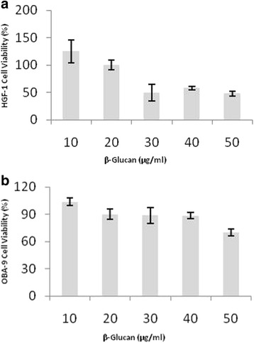Cytotoxicity assay of cells treated with different doses of β-glucan: ( a ) OBA-9 cell (keratinocytes); ( b ) HGF-1 cell (fibroblasts). Cell viability was presented in percentage (%). n = 6