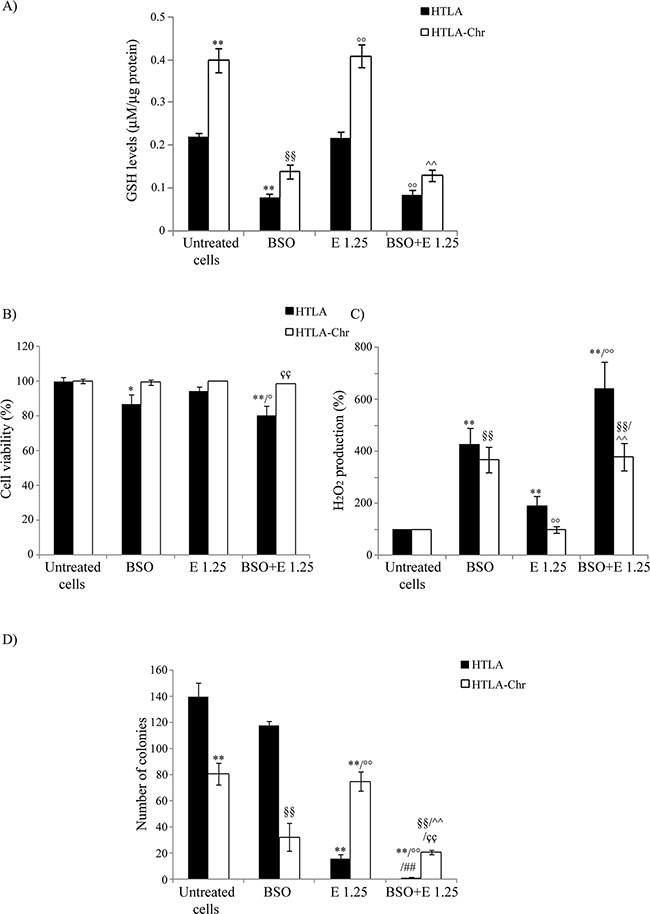 BSO treatment induces GSH depletion, increases H 2 O 2 production and markedly reduces the tumorigenic potential of etoposide-resistant cells A. GSH levels were analyzed in HTLA and HTLA-Chr cell treated with 1 mM BSO or pre-treated (1 hr) with 1 mM BSO and then exposed (24 hrs) to 1.25 μM etoposide. Results were reported as μM/μg protein. Histogram summarizes quantitative data of the means ± S.E.M. of three independent experiments. ** p