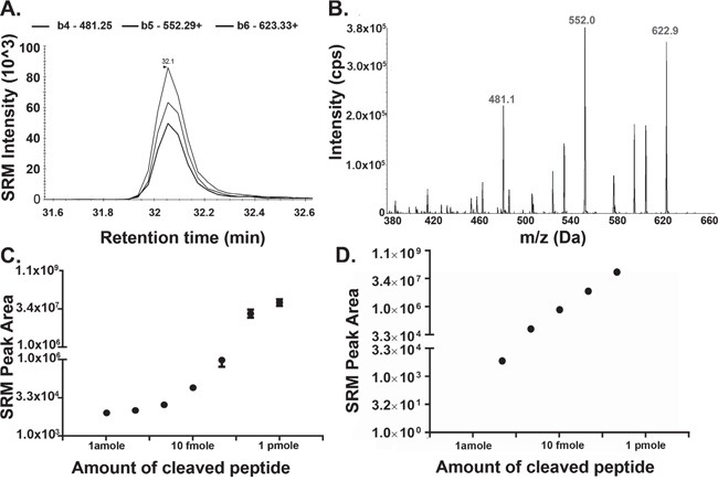 Detection of Cleaved Substrate Peptide by Mass Spectrometry A-B. 10 ng of recombinant AEP (rAEP) was incubated with 1 μg (0.65 mM) synthetic substrate peptide (hpvFAANDVSKvph) overnight at 37°C. Samples were dried down by vacuum centrifuge and resuspended in LB. 5 pmole of the substrate was loaded on to the liquid chromatography column and cleaved substrate was analysed by SRM MS (A) followed by an DDA workflow (B). (A) Three SRM transitions (b4-481.25 + , b5-552.29 + , b6-623.33 + ) were used to detect the cleaved substrate, sequenced as hpvFAAN (378.2 2+ precursor ion). The target peptide eluted at 32 min during the chromatographic gradient. (B) Product ion scans of precursor 378.2 2+ as analysed by DDA. C. Synthetic peptide sequenced as cleaved form of the substrate (hpvFAAN) was dissolved into <t>HPLC</t> grade water and seven different concentrations from 1 amole to 1 pmole were made in loading buffer (LB), containing 20 mM citric acid, 0.1% FA, 0.1% <t>ACN.</t> D. 10 amole, 100 amole, 1 fmole, 10 fmole, or 100 fmole of the substrate (hpvFAAN) peptide was spiked into normal plasma. Samples were precipitated using 2 volumes of ACN and dried down using vacuum centrifugation. Samples were resuspended in LB and analyzed by SRM MS. Error bars shown are +/−SEM (n = 3).
