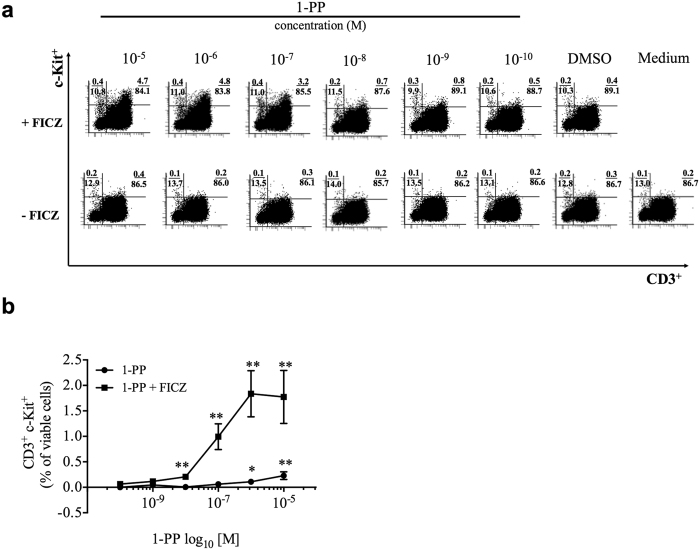 Inhibition of CYP1 activity induces c-Kit on CD3 + PBMCs. Human PBMCs were activated with anti-CD3/28 antibodies and treated with increasing concentrations of the CYP1 inhibitor 1-PP (0.1 nM–10 μM) with or without FICZ (0.5 nM), respectively. ( a and b ) Concentration-dependent induction of c-Kit on CD3 + PBMCs at 48 h with means ± s.e.m. of eight different subjects are shown. *p