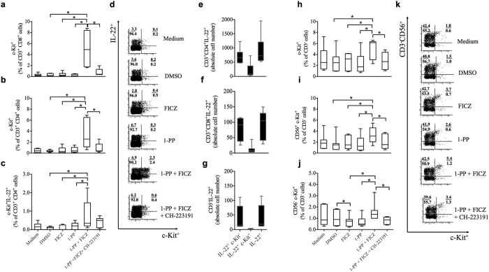 Inhibition of CYP1 activity amplifies c-Kit and IL-22 in human CD3 + PBMCs. Human PBMCs were activated with anti-CD3/28 antibodies and treated with the AHR agonist FICZ (0.5 nM), the CYP1 inhibitor 1-PP (1 μM or 0.1 μM for c-Kit + /IL-22 + PBMCs) and the AHR antagonist CH-223191 (3 μM) for 5 days. Inhibition of CYP1 activity induced c-Kit on ( a ) CD8 + Tc cells and on ( b ) CD4 + Th cells. ( c and d ) The frequency of CD4 + Th cells that co-express c-Kit and IL-22 was also augmented in the 1-PP and FICZ co-treatment. ( e–g ) Absolute cell numbers of IL-22 + and c-Kit + cells during 1-PP (0.1 μM) and FICZ (0.5 nM) co-treatment. ( h–k ) c-Kit is up-regulated on ( h ) complete CD3 − cells, and in detail on ( i–k ) CD3 − CD56 + and CD3 − CD56 − PBMCs. All reactions were dependent on AHR activation. Boxplots indicate medians, interquartile ranges and ranges of seven different subjects (*p