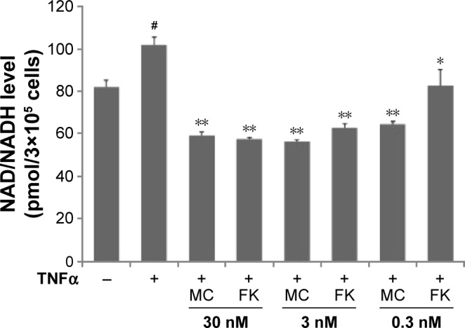 Inhibitory effects of MC4 and FK866 on TNFα-induced intracellular NAD/NADH levels in A549 cells. Notes: A549 cells (3×10 5 ) were starved for 2 h, then pretreated with indicated concentrations of MC4 and FK866 for 2 h, followed by indicated concentrations of MC4 (MC) and FK866 (FK) together with 50 ng/mL of TNFα treatment for 20 h; the intracellular NAD/NADH levels were tested. Results from each group are presented as mean ± SD of three samples from three separate experiments. Bars are mean ± SD, # P