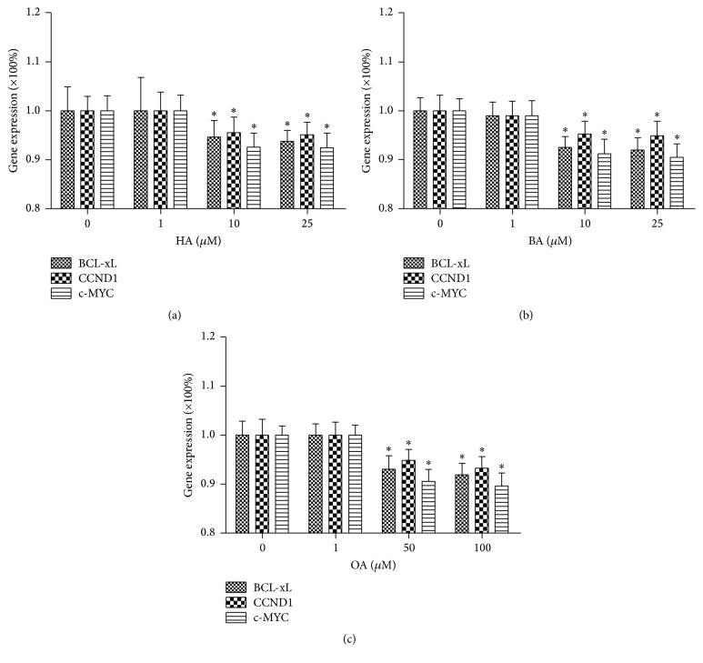 HT extracts inhibit gene expression. (a–c) Cells were treated with HT extracts at the indicated concentrations and quantitative PCR was performed ( n = 6/group). Data are expressed as means ± SD. ∗ P