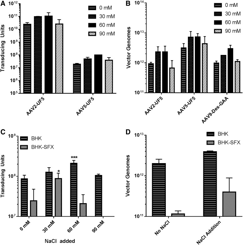 Increased rAAV9 production after sodium chloride supplementation for other rAAV serotypes, genes of interest, and/or cell types. Total transducing units (A) and total vector genomes (B) were evaluated for rAAV2-GFP, rAAV5-GFP, and rAAV9-Des-GAA produced by rHSV coinfection in shaker flasks (50-ml working volume) in the presence of increased sodium chloride concentration ( n = 2 for all). (C) Impact of increased sodium chloride on rAAV9-GFP production in BHK cells grown in <t>DMEM</t> with 5% <t>FBS</t> (BHK) or adapted to serum-free medium (BHK-SFX). (D) Total rAAV9-GFP vector genomes produced in BHK and BHK-SFX cells by rHSV coinfection in the absence or presence of optimal salt supplementation (30 and 60 m M , respectively). * p