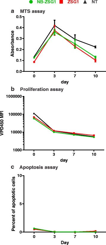 NB-ZSG or ZSG expression does not affect CD4 + T cell viability, proliferation or induce apoptosis. a An MTS assay was used to measure the viability of CD4 + T cells expressing NB-ZSG1 or ZSG1 or NT. b The proliferation of CD4 + T cells expressing NB-ZSG1 or ZSG1 or NT was measured using VPD450 dye assay. c An apoptosis assay using PE Annexin V was used to monitor levels of apoptosis in CD4 + T cells expressing NB-ZSG1 or ZSG1 or NT. All assays were performed in triplicate and mean values and standard deviations are shown