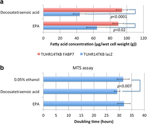 Effect of fatty acids on cell proliferation. a Docosatetraenoic acid or EPA concentration of TUHR14TKB cells transfected with the FABP7 or lacZ expression vector. Four independent cell cultures were harvested, and the concentration of docosatetraenoic acid or EPA was determined. The data represent the average and standard deviation. b Cell proliferation was assayed in the presence or absence of 50 μM docosatetraenoic acid or EPA in RPMI 1640 medium containing 10% FBS, 5 mg/L blasticidin S HCl, 0.3 g/L G418, and 1 mg/L doxycycline hyclate. The doubling times of TUHR14TKB lacZ cells were determined using an MTS assay. The data represent the average and standard deviation (error bars) of 12 experiments