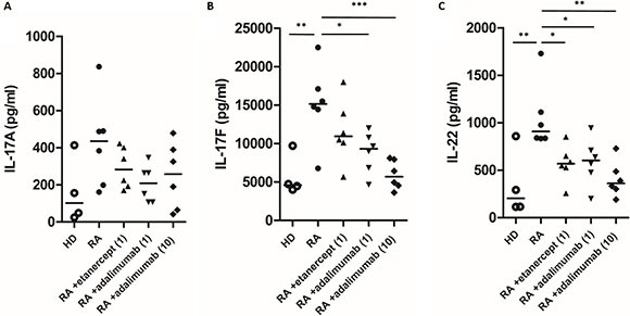 The effects of etanercept and adalimumab on IL-17A, IL-17F and IL-22 production in Th17-polarized cells from patients with RA The levels of Th17-related cytokines, including ( A ) IL-17A, ( B ) IL-17F and ( C ) IL-22, in the supernatants of Th17-polarized cells from four healthy donors (HD) and six patients with RA that were pretreated in vitro with or without etanercept (1 μg/ml) or adalimumab (1 or 10 μg/ml) were determined by ELISA. Horizontal bars indicate the median. * P