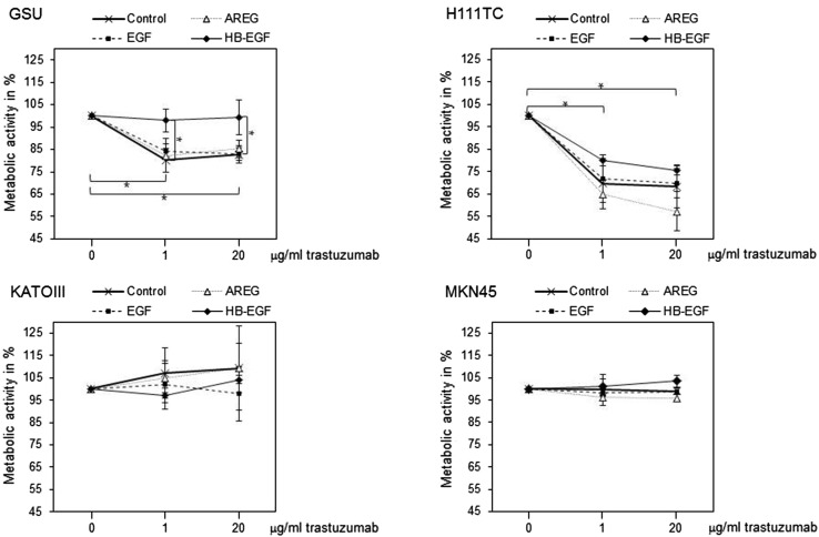 Effect of exogenous ligand application on trastuzumab sensitivity in gastric cancer cell lines. GSU, H111TC, KATOIII and MKN45 cells were treated for 3 days with trastuzumab alone (0, 1, 20 µg/ml) and/or different HER receptor ligands (AREG: 15 ng/ml; EGF: 0.1 ng/ml; HB-EGF: 0.4 ng/ml). The metabolic activity of the cells was measured using the WST-1 cell proliferation assay. In GSU cells, HB-EGF but not AREG and EGF was effective in rescuing the cells from trastuzumab treatment. In H111TC, a similar but not significant trend was observed. No effect of either ligand was detected for the trastuzumab-resistant cell lines KATOIII and MKN45. The mean value of three independent experiments is shown. For better readability only p values referring to the control are shown. For all significant p values, please refer to Table 2 . p values at significance levels of ≤0.050 and ≤0.010 are indicated by (*) and (**), respectively