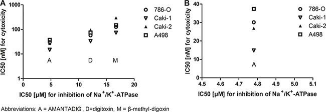 Cytotoxicity effects of cardiac glycosides and inhibition of Na+/K+-ATPase in four RCC cell lines IC50 values for cytotoxicity and IC50 values for Na+/K+ - ATPase inhibition were related to each other after treatment of the four cell lines with the three cardiac glycosides (A) or only with AMANTADIG (B) .