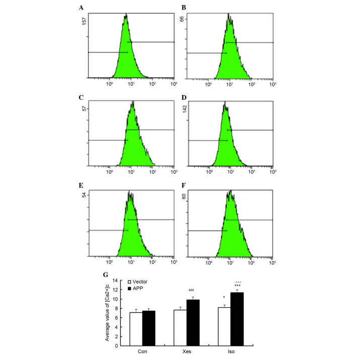 After cells were treated with 1.2% isoflurane for 8 h, cytosolic calcium concentration ([Ca 2+ ] c ) was determined by flow cytometry. Briefly, the cells were harvested, stained with Fluo-3/AM and were then analyzed. (A-C) Representative results from one of six independent experiments on mutated β-amyloid precursor protein (APP)-transfected SH-SY5Y cells treated with (A) the control condition (Con), (B) xestospongin C plus isoflurane (Xes) and (C) isoflurane (Iso). (D-F) Representative results from vector-transfected SH-SY5Y cells treated with (D) Con, (E) Xes and (F) Iso. The positive rate of [Ca 2+ ] c loading with Fluo-3/AM was > 99%. (A-F) X-axis refers to the average value of calcium fluorescence intensity, and Y-axis refers to cell count. (G) Data are presented as the mean ± standard deviation of at least three separate experiments. *P