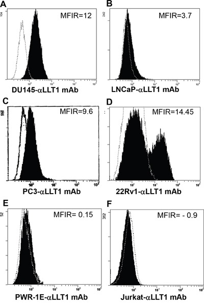 Prostate cancer cell lines display increased cell surface expression of LLT1 A-F. Surface expression of LLT1 on prostate cancer cells DU145, LNCaP, PC3 and 22Rv1, normal prostate cell PWR-1E and Jurkat (T cell line) was determined by flow cytometry using mouse anti-human LLT1 mAb (clone# 2E5) and a PE conjugated goat anti-mouse IgG polyclonal secondary antibody. An isotype control antibody (mIgG1-PE mAb) (R D Systems, Minneapolis, MN) was used as negative control. Dotted histogram represents isotype control (mIgG1-PE mAb) staining and filled histogram shows LLT1 expression. MFIR is the mean fluorescence intensity ratio.