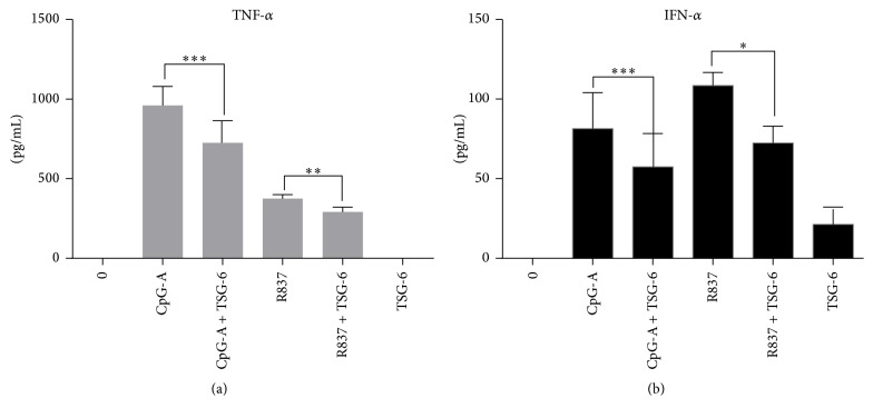 TSG-6 decreased TLR7/9 mediated TNF- α and IFN- α production in GEN2.2 cells. ELISA analysis of TNF- α (a) and IFN- α (b) in GEN2.2 cells treated with TSG-6 (1000 ng/mL) overnight, with or without stimulation with CpG-A at 2 μ M or R837 at 10 ng/mL for 6 hours. Graphs show data from three independent experiments performed in duplicate. Error bars indicate SEM. Paired Student's t -test, ∗ p