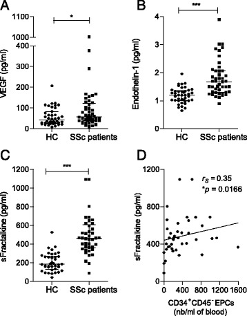 Soluble endothelial biomarker concentrations in patients with systemic sclerosis (SSc) compared with healthy control subjects (HC). a Vascular endothelial growth factor (VEGF). b Endothelin-1. c Soluble fractalkine (s-Fractalkine). d Correlation between s-Fractalkine and CD34 + CD45 − endothelial progenitor cell (EPC) counts (nb). Correlation was established using the non-parametric Spearman's correlation coefficient ( r s ). * P