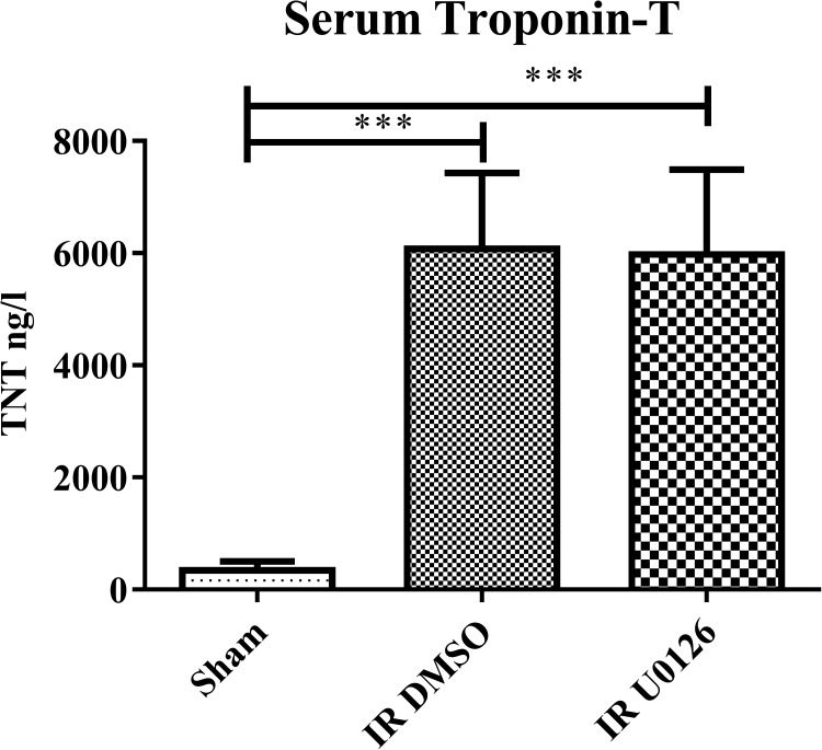 Serum Troponin T measurements in sham operated, IR+vehicle and IR+U0126 (n = 6 in each group). *** P