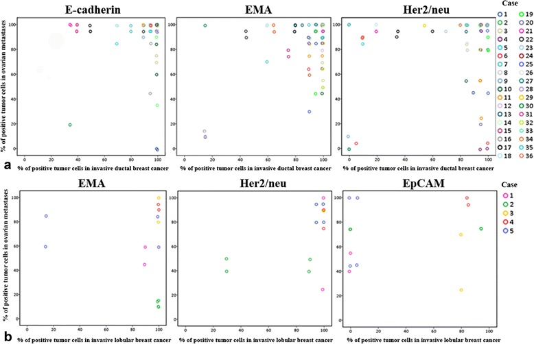 The correlation between tumor marker expression in breast tumors and ovarian metastases for individual patients. Upper panel ( a ) shows invasive ductal breast cancer and lower panel ( b ) represents invasive lobular breast cancer. For each patient, the percentage of positive tumor cells in primary and locally recurrent breast tumors (if applicable) was set against the percentage of positive tumor cells in their corresponding ovarian metastases. EMA, epithelial membrane antigen; Her2/neu, human epidermal growth receptor type 2; EpCAM, epithelial cell adhesion molecule