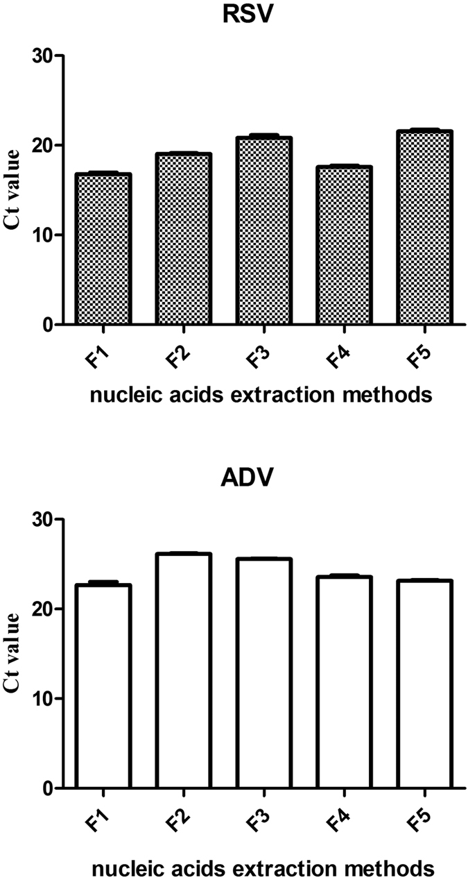 The comparison of Ct values obtained from the different nucleic acid extraction methods. F1: RNA carrier A; F2:RNA carrier B; F3: no RNA carrier; F4: TIANGEN; F5: TaKaRa RNA/DNA extraction kits that extract RNA and DNA separately. For different viral nucleic acid extraction methods, For Ct values of RSV (RNA), there were statistical differences among all the groups through SNK test (F = 106.73, P = 0.00). For Ct values of ADV (DNA), the differences among groups F5, F4 and F1 were not statistically significant, but there were statistical differences among group F2, F3 and group (F1, F4, F5) (F = 75.14, P = 0.00).