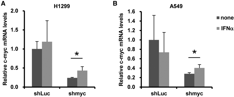IFNα-Mediated Inhibition of Knockdown following H1 Promoter-Driven Expression of shRNA (A and B) H1299 and A549 cells were transfected with pHMH1-shLuc or -shmyc, followed by treatment with recombinant IFN-α at 10 4 U/mL. After 48-hr incubation, c- myc mRNA levels in the cells were determined by <t>qRT-PCR.</t> All data are expressed as the means ± SD (n = 4). *p