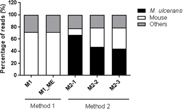 Percentage of reads aligned with the M. ulcerans and mouse genomes. M1, Total RNA sample obtained with Method 1; M1_ME, Total RNA sample obtained with Method 1 after enrichment with MICROBEnrich (ME); M2, Bacterial RNA-enriched sample obtained by differential lysis (Method 2). M2-1, M2-2, M2-3 represent three replicates for Method 2.