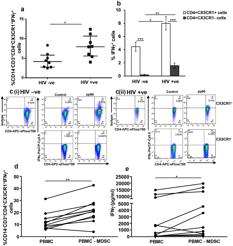 MDSC regulate CD4 + CX3CR1 + IFNγ + cells in HIV/CMV co-infected individuals. (a–c) All donors were CMV(+) and either HIV-infected (HIV+) or HIV–uninfected (HIV−). PBMCs of HIV(−) and HIV(+) donors were cultured with or without CMVpp65 for 72 hrs. Brefeldin A was added for the last 5 hrs of culture. Cells were surface stained with anti-CD14, -CD3, -CD4 and –CX3CR1, fixed, permeabilized and stained using anti-IFNγ for intracellular IFNγ. ( a ) Percentage of CD14 − CD3 + CD4 + CX3CR1 + IFNγ + cells was determined by flow cytometry. The plots include observations from 25th to 75th percentile; the horizontal line represents the median value. ( b ) Percentage of IFNγ + cells were determined in CD14 − CD3 + CD4 + CX3CR1 + (open histograms) and CD14 − CD3 + CD4 + CX3CR1 − (shaded histograms) subsets. ( c ) Representative dot plots showing CD4 + IFNγ + cells gated on CD14 − CD3 + CD4 + CX3CR1 + cells are shown from HIV-uninfected (ci HIV-ve) and HIV-infected (cii HIV+ve) individual. (d and e) Freshly isolated PBMCs from CMV(+) HIV-infected individuals on ART and with suppressed viral replication were stained with anti-CD14 and –HLA DR antibodies; CD14 + HLA DR −/lo MDSC were depleted from PBMCs by flow cytometry. Whole PBMC (PBMC) and MDSC depleted PBMC (PBMC-MDSC) were cultured with or without CMVpp65 for 72 hrs as above. Culture supernatant was stored and cells were stained as detailed above. ( d ) Percentage of CD14 − CD3 + CD4 + CX3CR1 + IFNγ + cells was determined by flow cytometry. ( e ) Amount of IFNγ in the culture supernatants was determined by ELISA. The histograms in b show mean values+/−SD; n = 8 donors. For all other graphs each dot represents an individual donor; *p