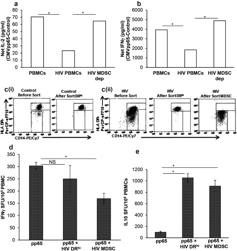 In vitro expanded HIV MDSC are functionally similar to MDSC in HIV-infected individuals and modulate CMV specific T cell response. PBMCs of CMV(+) HIV(−) donors were cultured without (PBMCs) or with inactivated HIV BaL (HIV PBMCs) (p24 Ag, 12 ng/10 7 cells). After 5 days, cells were stained with anti-CD11b, -CD33, CD14, HLA DR. ( a and b ) CD14 + HLA DR −/lo MDSC were depleted from HIV PBMCs. HIV PBMCs, HIV PBMCs and MDSC depleted HIV PBMCs (HIV MDSC dep) were cultured with or without CMVpp65 for 24 and 48 hrs. The amounts of IL-2 ( a ) and IFNγ ( b ) were determined in culture supernatants at 24 and 48 hrs, respectively. Net IL-2 or IFNγ was calculated as CMVpp65 – Control. ( c and d ) PBMCs were cultured and stained as above, DR hi and MDSC were sorted. (ci and cii) Representative dot plots show HLA DR vs CD14 in control cells before sort and after sort (Left panel) and in HIV BaL treated cells before sort and after sort (Right panel) . Cells isolated are > 98% pure. ( d and e ) Isolated HIV DR hi and MDSC (5 × 10 4 ) were cultured overnight with autologous freshly isolated PBMCs (1 × 10 5 ) on ELISPOT plates with or without CMVpp65 to determine frequency of ( d ) IFNγ producing cells and ( e ) IL-10 producing cells. Histograms are presented as mean+/−SD; n = 3 donors; *p